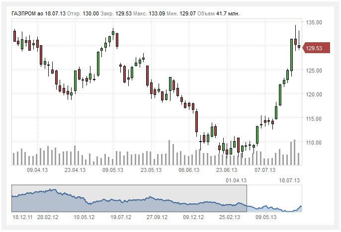 Forex акции газпрома стратегия regulest на рынке форекс