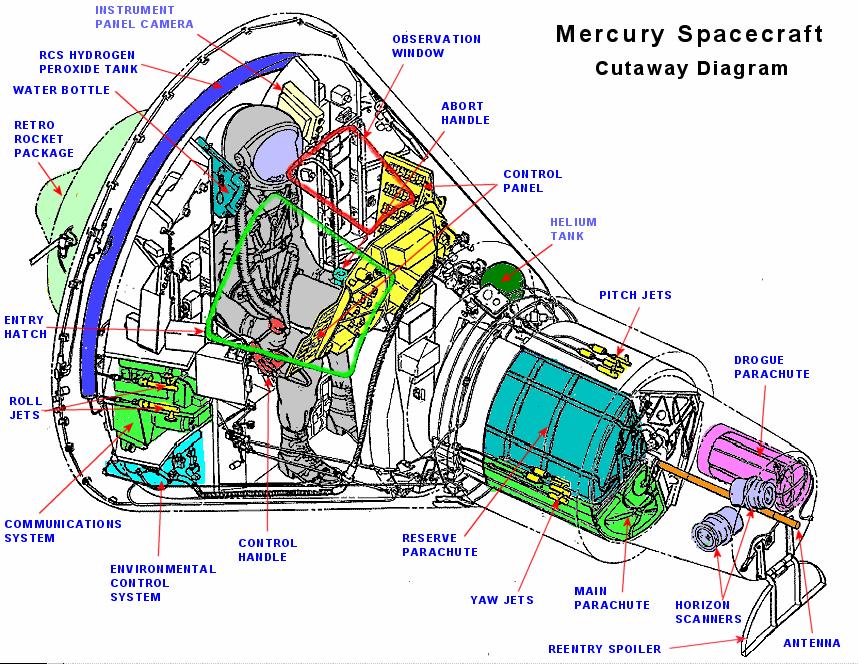 Космическая Программа Nasa