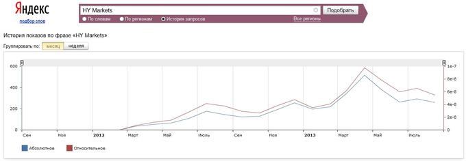 Динамику PR брокера HY Capital Markets можно отследить на графике wordstat.yandex.ru (Яндекс):