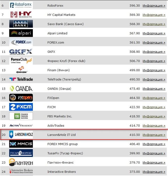 Larson&Holz IT Ltd в международном рейтинге брокеров форекс Академии Masterforex-V