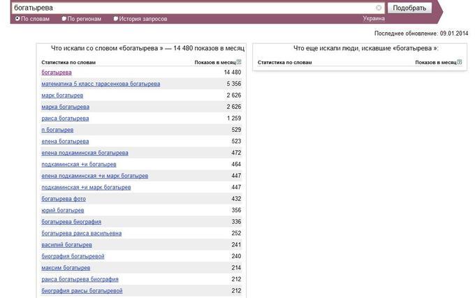 Популярность Богатыревой в Яндексе