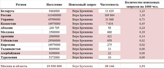 Популярность Веры Брежневой в разных странах