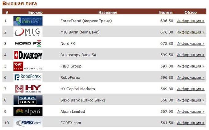 Фибо-групп в рейтинге брокеров
