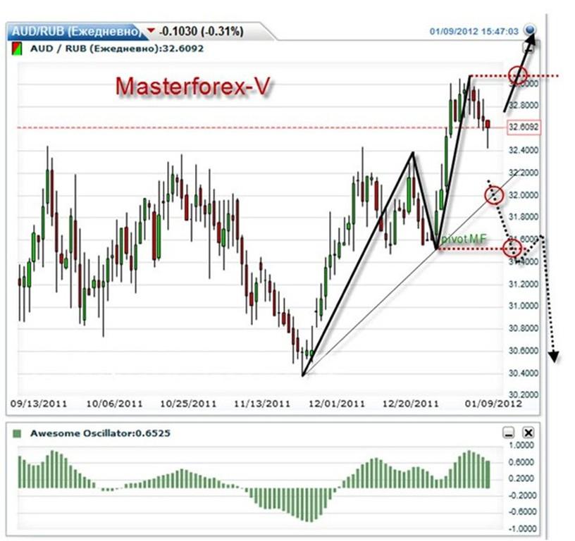 Австралийская биржа форекс работа в forex без вложений