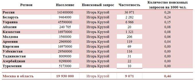 Популярность Игоря Крутого в Регионах
