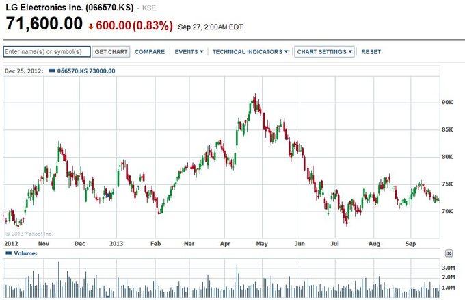 Акции компании LG Electronics