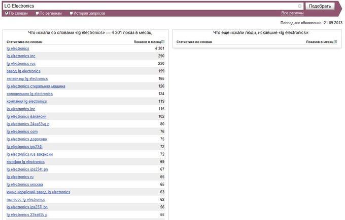 Популярность LG Electronics в поисковой системе Яндекс