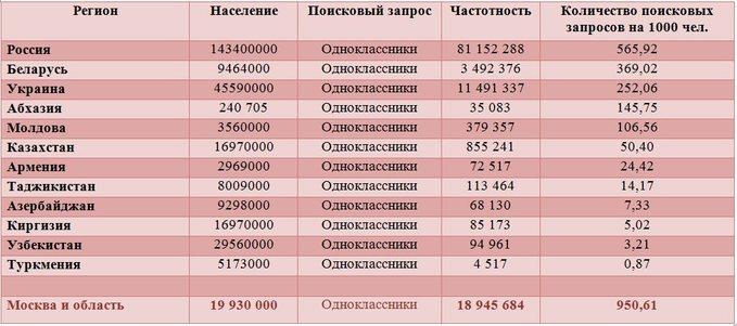 Популярность Одноклассников в странах СНГ