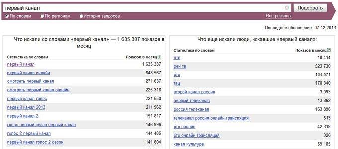 Запросы Первый канал в Яндекс