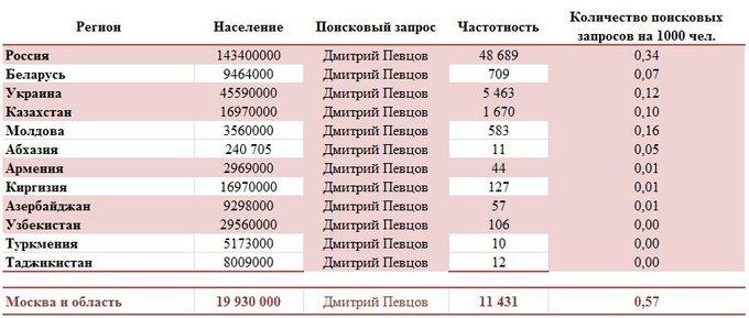 Популярность Дмитрия Певцова в разных странах мира