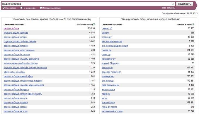 Популярность Радио Свобода в поисковой системе Яндекс