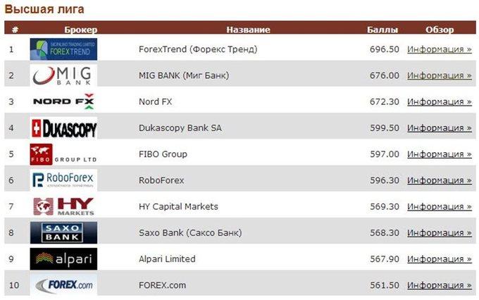 Рейтинг Саксо Банк