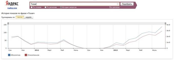 Динамику PR брокера Tusar Fx / TusarFx можно отследить на графике wordstat.yandex.ru (Яндекс)
