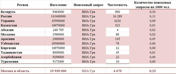 Популярность ВИА ГРА в странах СНГ