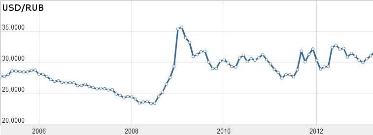 Индикативный курс доллара