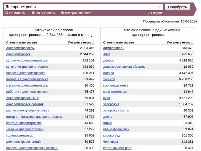Днепропетровск в поисковой системе Яндекс