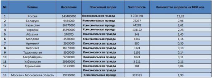 Комсомольская правда в странах СНГ