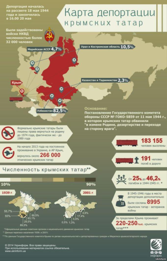 Карта депортации крымских татар