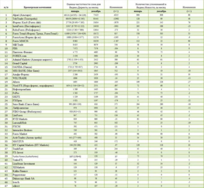 ТурбоФорекс занимает тридцать девятую позицию в представленном рейтинге