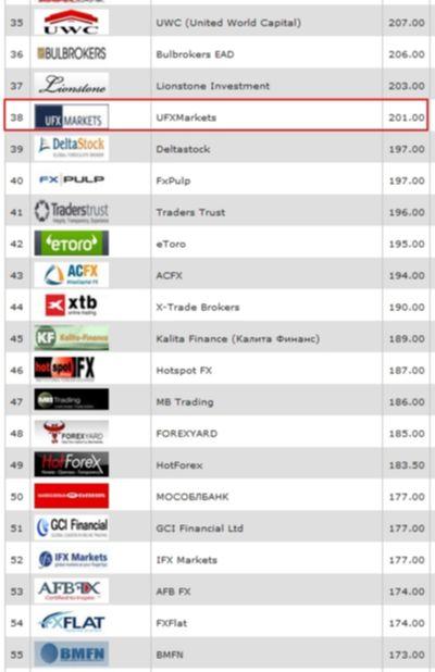 UFXMarkets в международном рейтинге брокеров Академии Masterforex-V