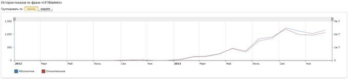 Динамику PR брокера UFXMarkets можно проследить на графике wordstat.yandex.ru (Яндекс):